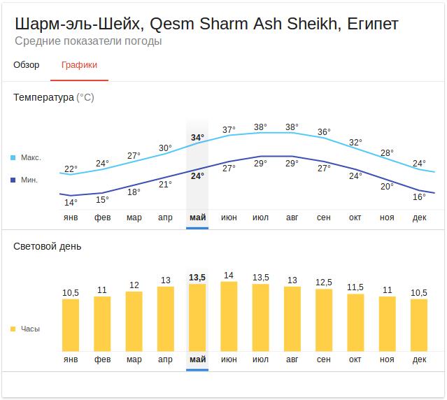 График температуры воздуха в Шарме в разные месяцы года
