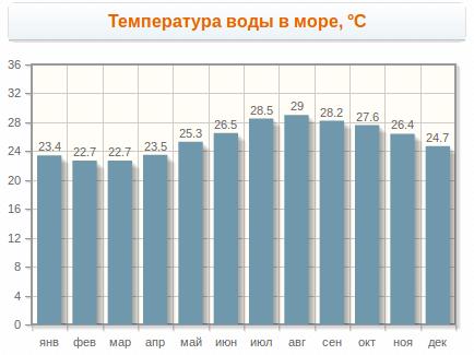 Погода в Шарме в марте - температура воды в разные месяцы