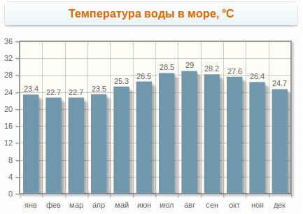 Температура воды в Шарме по месяцам