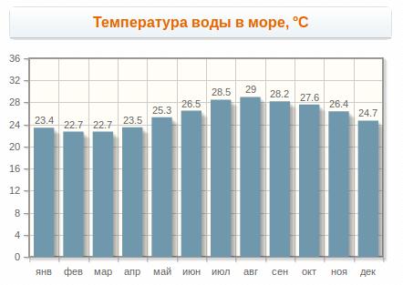 Температура моря - Шарм-эль-Шейх